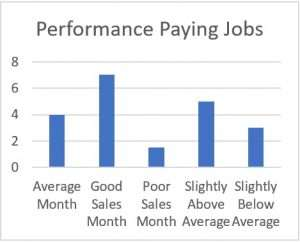 Money Cycles - Performance Paying Jobs