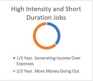 money cycle - high intensity and short duration jobs
