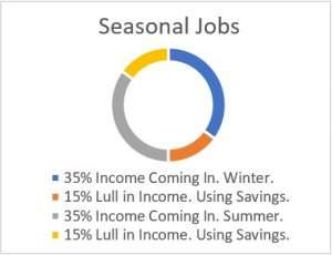 Money Cycles - Seasonal Jobs