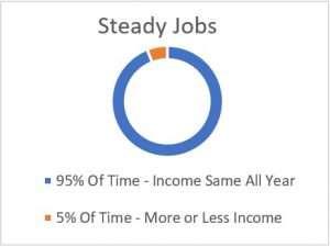 money cycle -steady jobs